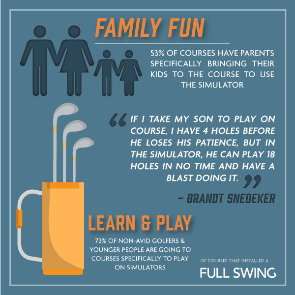Install a Full Swing Simulator in Your Clubhouse, Bring New Players to The Game